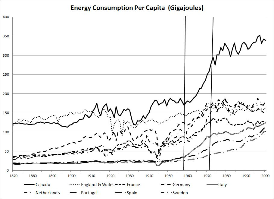 Energy Consumption per capita Lines indicate 1958 and 1973